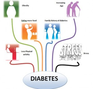 risk-factors-of-diabetes